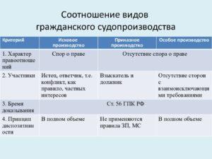 Как называются стороны в приказном судопроизводстве. Приказное производство: общие положения и отличия от искового производства