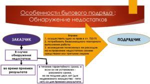 Договор бытового подряда пример из жизни. Договор бытового подряда с использованием материалов подрядчика