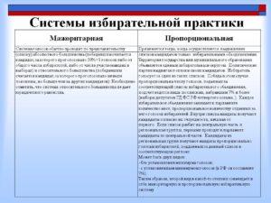 Голосование осуществляется по партийным спискам. Общая характеристика избирательных систем. Различные системы пропорционального представительства