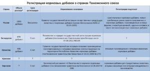 Система регистрации лекарственных средств и кормовых добавок. Государственная регистрация кормовых добавок для животных