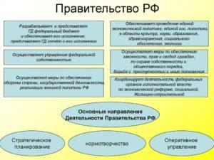 Органы управления государственной собственностью на федеральном уровне. Осуществление управления федеральной собственностью осуществляет Управление федеральной собственностью обеспечение проведения
