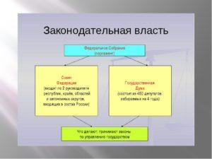 Законодательная власть в рф кратко. Органы законодательной власти РФ