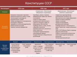 Сравнительный анализ конституций ссср и рф таблица. Очень хорошее сравнение трёх конституций