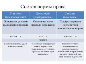 Пример гипотезы диспозиции санкции по гражданскому. Способы изложения норм права