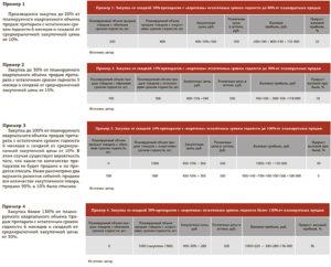 Остаточный срок годности продуктов питания. Об установлении в документации о закупке остаточного срока годности медицинских изделий, выраженного в процентах