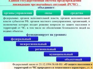 Уровни реагирования в соответствии с 68 фз. Защита населения от чрезвычайных ситуаций