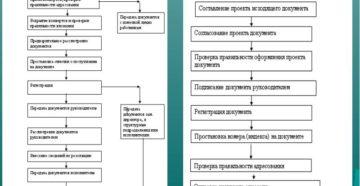 Положение о делопроизводстве и документообороте образец. Организация работ с входящей документацией