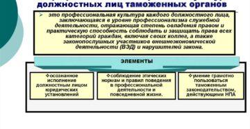 Правовая культура российских должностных лиц. Правовая культура должностных лиц и пути ее формирования