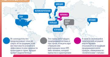 Страны, где нет экстрадиции в россию. Какие страны не выдают преступников России? Список стран, где нет экстрадиции в Россию