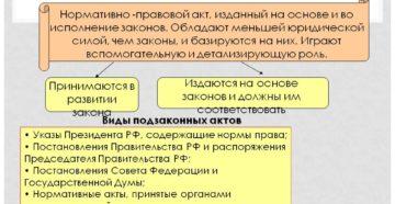 Что является подзаконным актом. Что такое подзаконный акт какова иерархия подзаконных актов рф